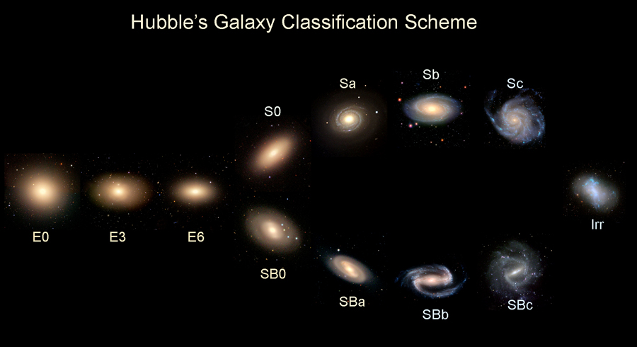three shapes of galaxies - photo #28